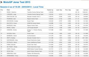 Motogp test Jerez day 2