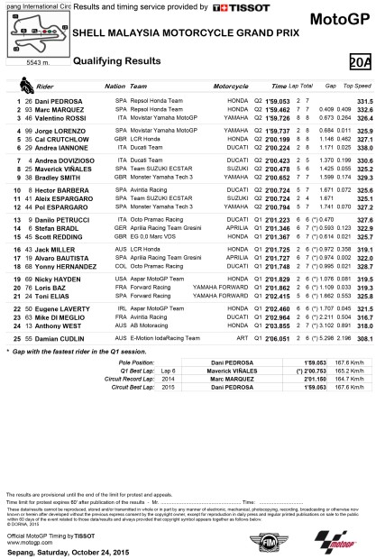 R_Qualifying Results