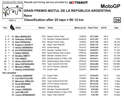 Final Result MotoGp Argentina - from motogp.com