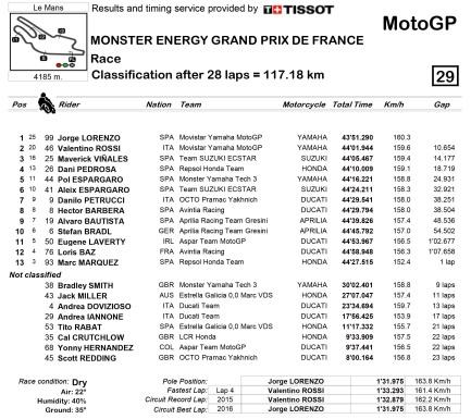 Le Mans 2016 by motogp.com